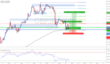 GBPJPY: GBPJPY  - Long from Double Bottom on 1H