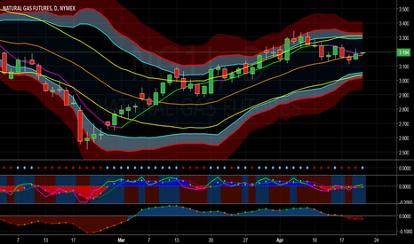 NG1!: Natural Gas Closes Between 7 and 21 Day Moving Averages