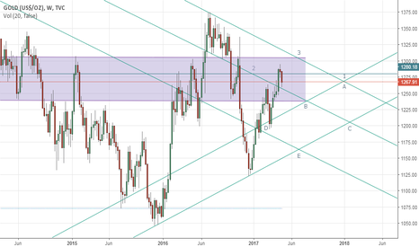 GOLD: Gold's weekly outlook: May 01-05
