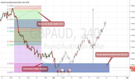 GBPAUD: View on GBPAUD