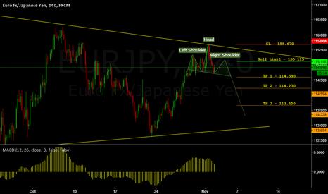 EURJPY: EURJPY H4 - Potential 120+ Pips