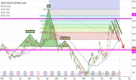 X: X Potential Short Opportunity