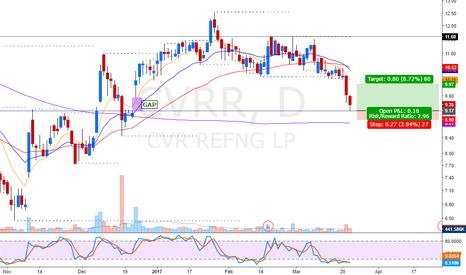 CVRR: gap fill reversal long