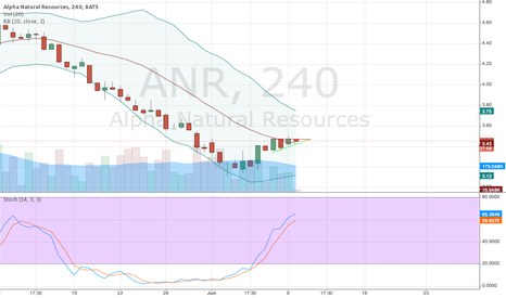 ANR: ANR About to Break Resistance Up