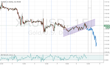 XAUUSD: Gold Breakout up chanel
