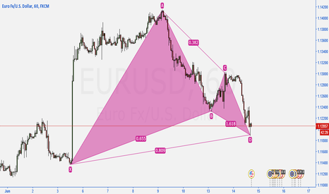 EURUSD: EURUSD - Gartley pattern completed