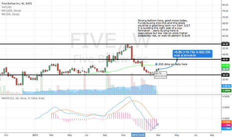 FIVE: Five is below 200 dma ready to go