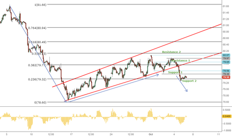 DXY: Dollar Index - Short Term Trend H1_Update_1