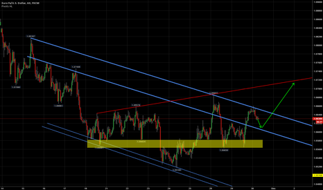 EURUSD: EUR/USD long