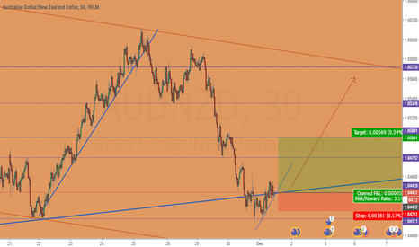 AUDNZD: AUDNZD Potential Long