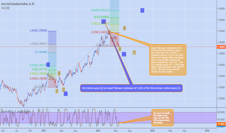 EURCAD: Primary Wave Outlook on Euro CAD