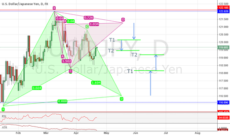 USDJPY: (Daily) USD/JPY Bearish Cypher, Bullish Bat