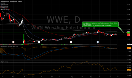 WWE: $WWE Alert @ $14.61. Looking for possible gap fill.