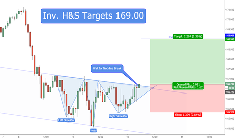 GBPJPY: Inv. H&S Targets 169
