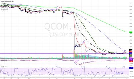 QCOM: $QCOM IS ALIVE?????