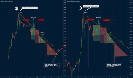 BTCUSD: Historical Analysis 2015: Part of a greater cycle
