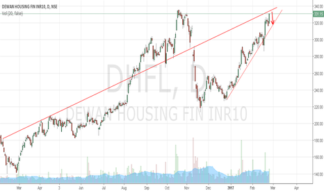 DHFL: Short DHFL trading at resistance