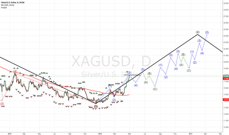 XAGUSD: silver is most likely forming wave 4 !