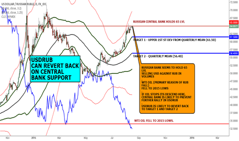 USDRUB: MACRO VIEW: USDRUB CAN REVERT ON CENTRAL BANK SUPPORT