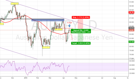 AUDJPY: AUDJPY (Trend continuation)