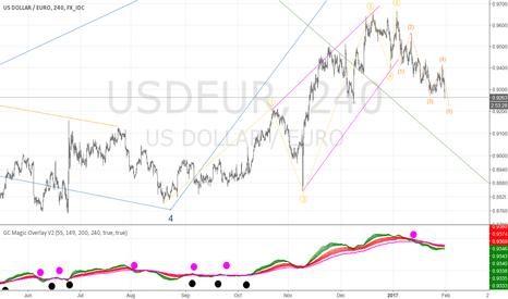 USDEUR: USDEUR ending diagonal kills rally hopes...time for a weak USD