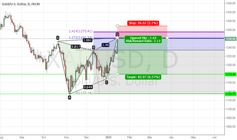 XAUUSD: Gold bearish butterfly pattern