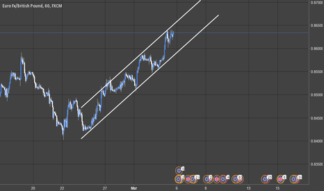 EURGBP: Time for a short on EURGBP - (1H)