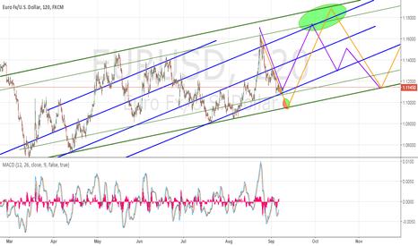 EURUSD: EURUSD, 120, Forecast