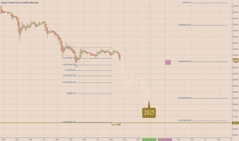 BTCCNY: [Target] Bottom Of Current Downtrend