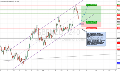 GBPNZD: GBPNZD Potential Buy