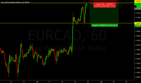 EURCAD: EURCAD Short opportunity on retest of resistance