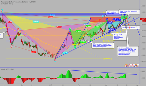 AUDCAD: AUDCAD: The big bunch of bearish patterns on 240 min