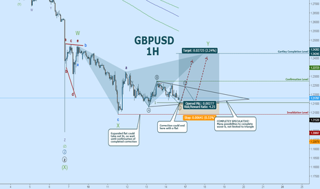 GBPUSD: GBPUSD Wave Count:  Short-Term Rally After Wave-b Completion