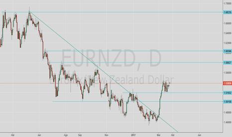 EURNZD: Segundo impulso despues de cambio de flujo 1.51932