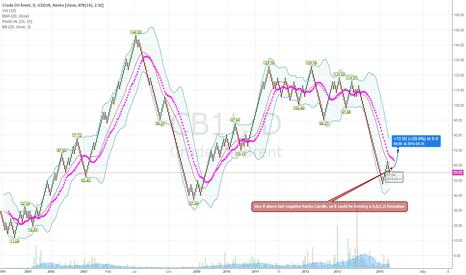 CB1!: Ranko chart View