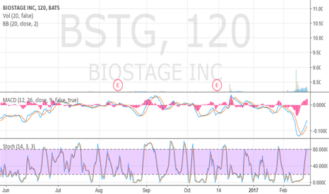 BSTG: Oversold and crawling