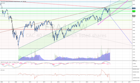 FRA40: And long for bounce in CAC40 as well