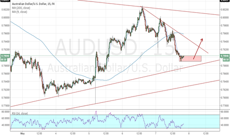 AUDUSD: AUDUSD The Bias Of The Day (for May 08)