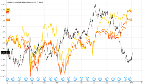 TLT: 20yr treasury bond and us markets reference