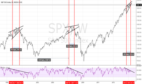 SPX: S&P 500 Historical Review