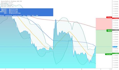 EURUSD: Jeepson Trading // EURUSD // Short