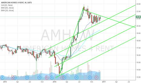 AMH: $AMH Long Weekly Bull Flag