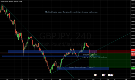GBPJPY: Continuation of the Massive down trend