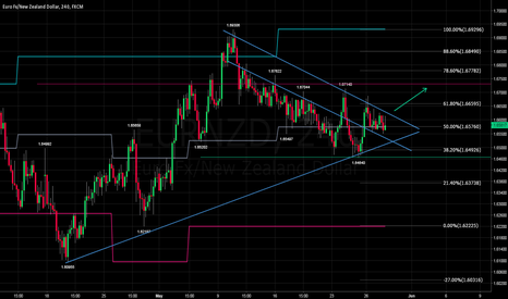 EURNZD: EURNZD: Breakout possibilities