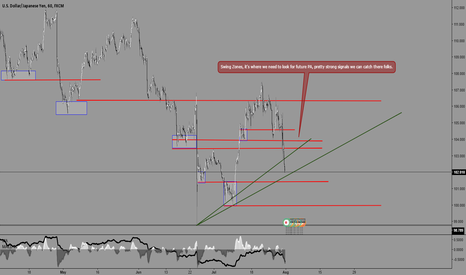 USDJPY: USDJPY, Swing Zones where we can look for a strong PA setups.