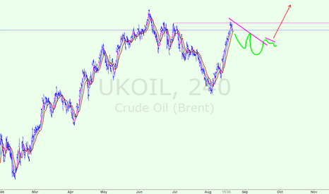 UKOIL: UKOIL possible some correction before next rally