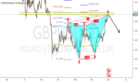 GBPUSD: Daily Bearish Butterfly Patterns for GBPUSD