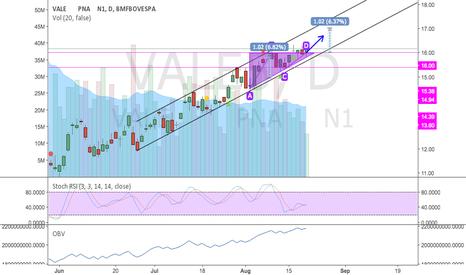 VALE5: VALE5 rompe resistência R$16.00 após triangulo ascendente