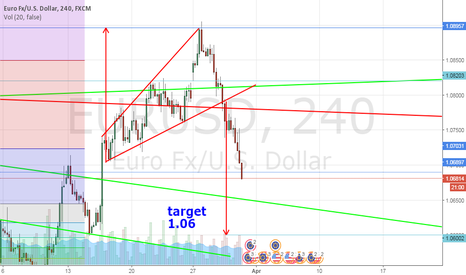 EURUSD: megaphone going on..