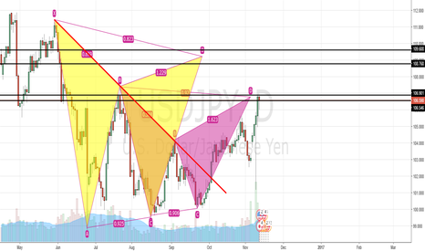 USDJPY: #USDJPY GARTLEY AND BAT PATTERN ON DAILY FRAME